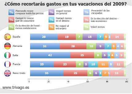 Gráfico de la encuesta acerca del efecto de la crisis en la planificación de viajes.
